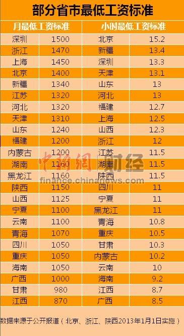 24省市调整最低工资标准深圳1500元最高(表)
