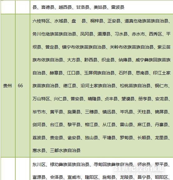 云南省88个贫困县名单