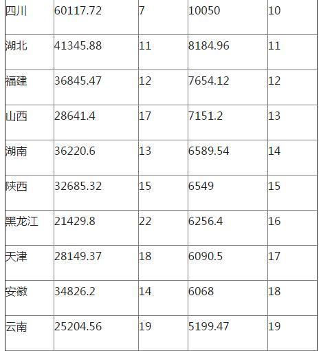 区域存贷款比合并:粤京苏排前叁 辽宁等增幅缓