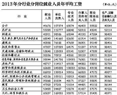 统计局首公布不同岗位平均工资 - 江湖如烟 - 江湖独行侠