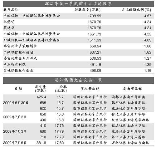 中诚信托产品满仓滨江集团5000万股定时炸弹即将引爆