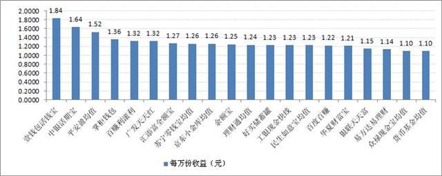 宝类产品收益对比:最高7日年化收益率5.31%