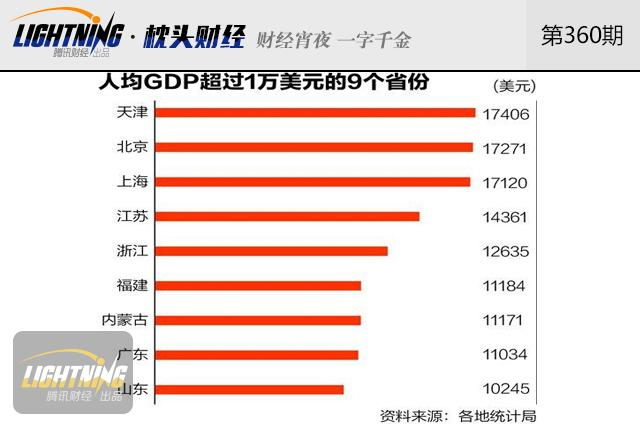 中国人均GDP已经超过5万元,你被平均了没?