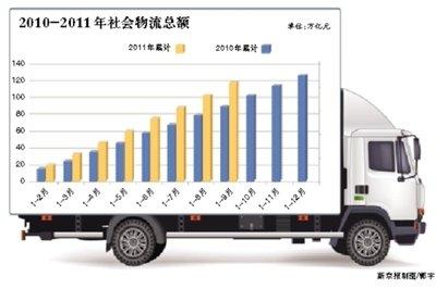 汽柴油涨价致运费同比大增 物流总费用占GDP18%