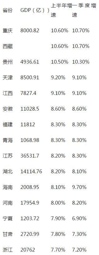 27省分半年报:重庆西藏领跑 长江中上游微弱(表)