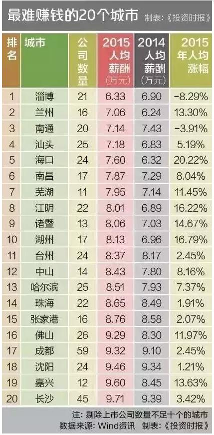 看20个最难赚钱城市 赚不到钱不是你的错(组图)