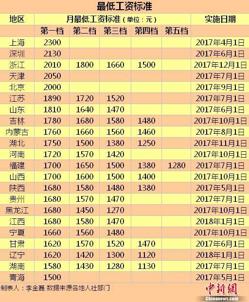 22地区上调最低工资标准 京沪深等五地达2000元水平