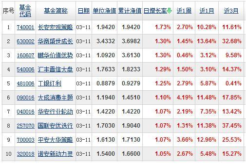 【基金日报】开放式基金最高日收益率1.73%
