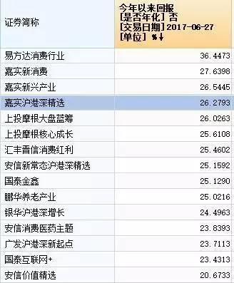 """公募""""中考"""":消费主题称王 排名频现""""乌龙"""""""