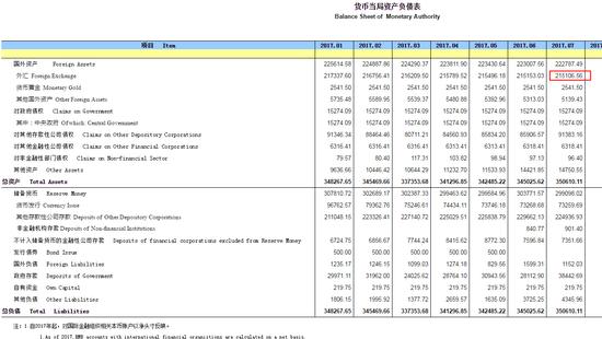 央行:7月外汇占款余额减少46.47亿元 至21.5万亿元