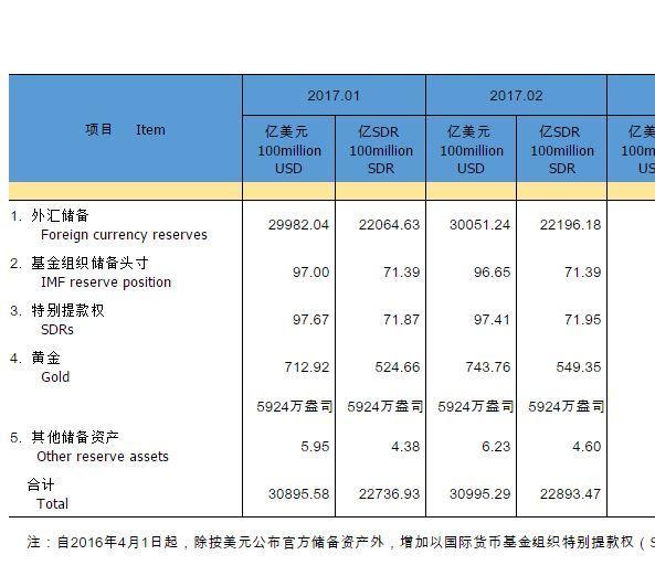 重回3万亿!中国2月外汇储备30051.2亿美元