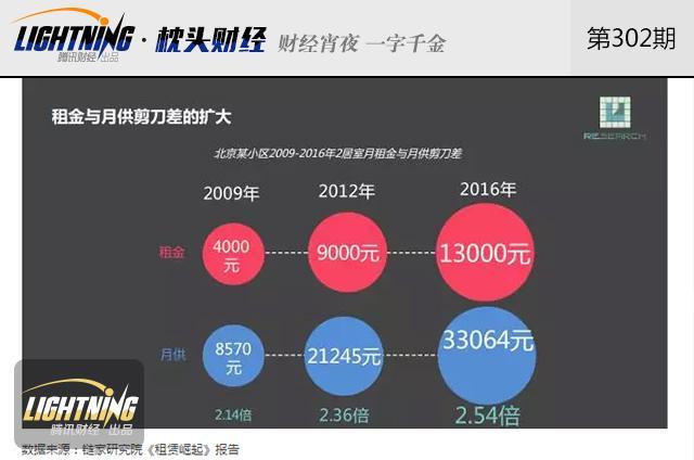 京沪深房租超4000元/月,你的工钱还够花吗?