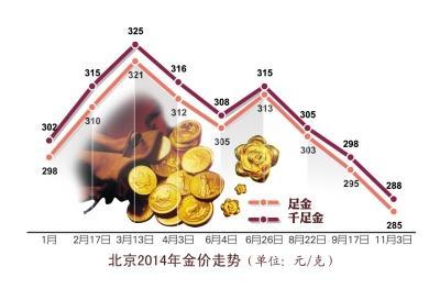 国际金价创新低 千足金饰价格探近五年最低点