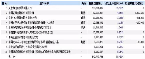 """淡水泉重阳投资""""踩雷""""天士力 合计浮亏超2亿"""
