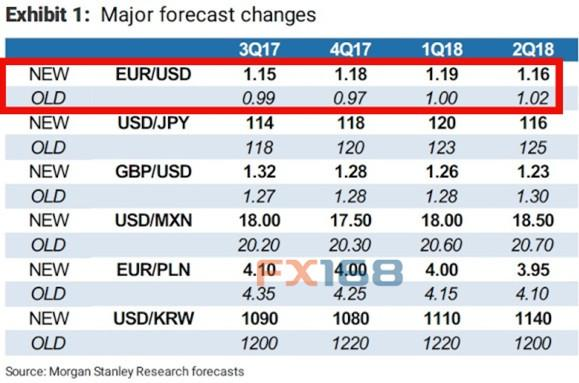 大摩放弃欧元平价预估 最偏爱交易有哪些?