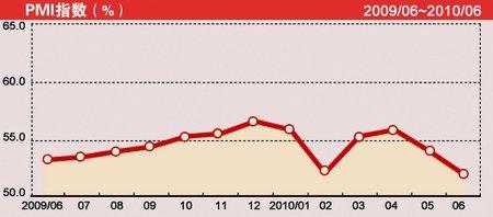 官方PMI指数降至16个月低点