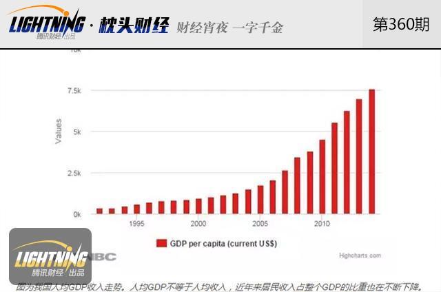 人均gdp和人均收入_人均gdp