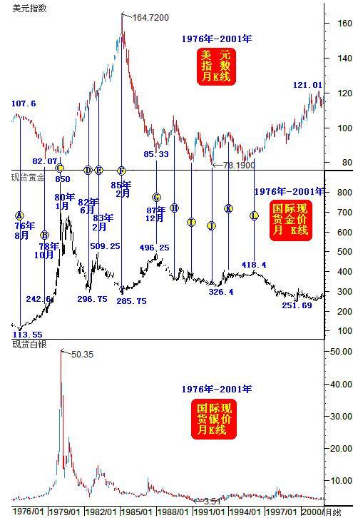 美元宏观转势 金价未必崩溃