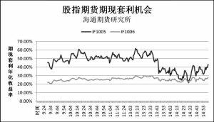 期指投资者预期股市深度下调概率较低