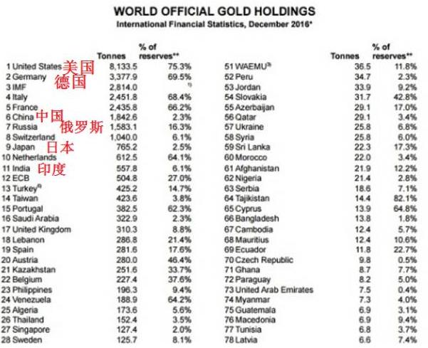 世界各国官方黄金储备排名:中国第6 印度第11