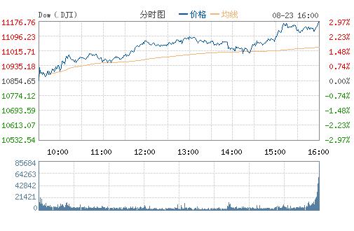 美股周二大幅上扬 道指涨超300点