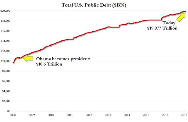 2011年美国gdp排名_美元走强使美国GDP增速创2011年来新低