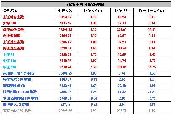【基金日报】股票型基金单日平均涨幅2.04%