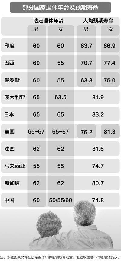 人民日报:四问延迟退休