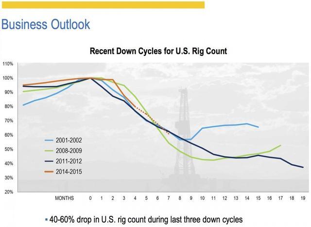 石油行业悲观情绪弥漫 美国油井钻机数量剧降