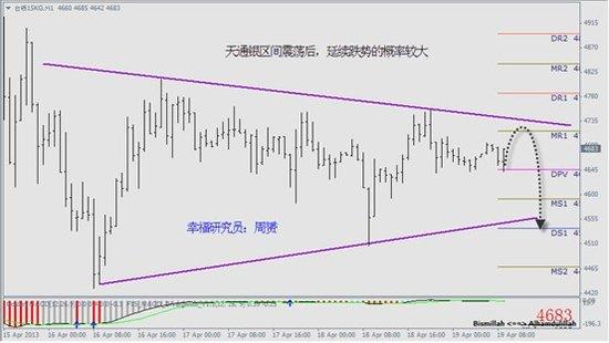幸福黄金网:市场休息完毕 后市延续跌势