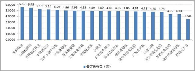 宝类产品收益对比:最高7日年化收益率为5.58%