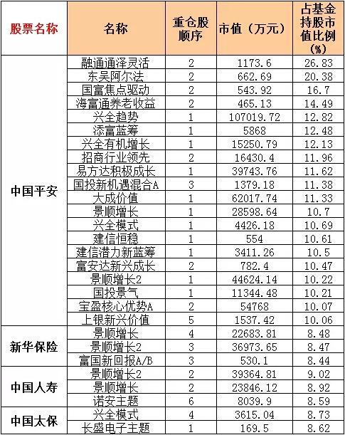 保险股业绩那么好 重仓基金一览(名单)