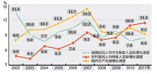 国内生产总值和城乡居民收入十年增速图 制图:张芳曼 数据来源:国家统计局