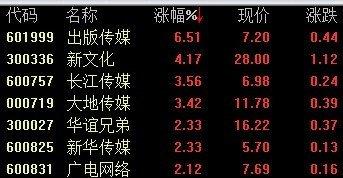 传媒娱乐午后拉升 出版传媒涨6.5%