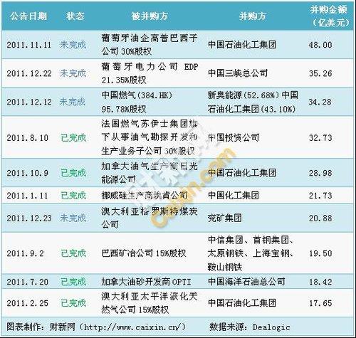 2011年中国企业海外并购十大案例 中石化占4起