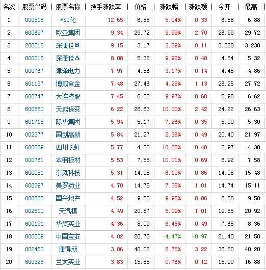 股票 腾讯报盘 正文  个股方面,四新股上市,美亚柏涨逾25%居首;稀土