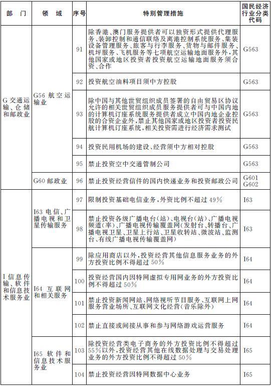"""上海自贸区2014年版""""负面清单""""公布 缩减51条"""