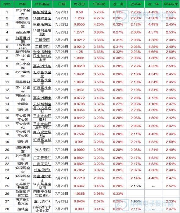 7月29日产品播报:三款产品预期收益超4%