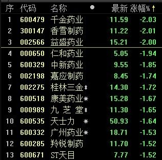 快讯:中药概念股跌1.07% 千金药业领跌