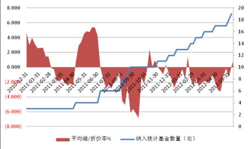 银河证券:谨慎对待海富通增利B价格异动