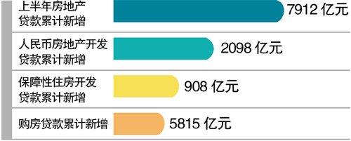 央行:保障性住房贷款增54.8% 房贷增速回落