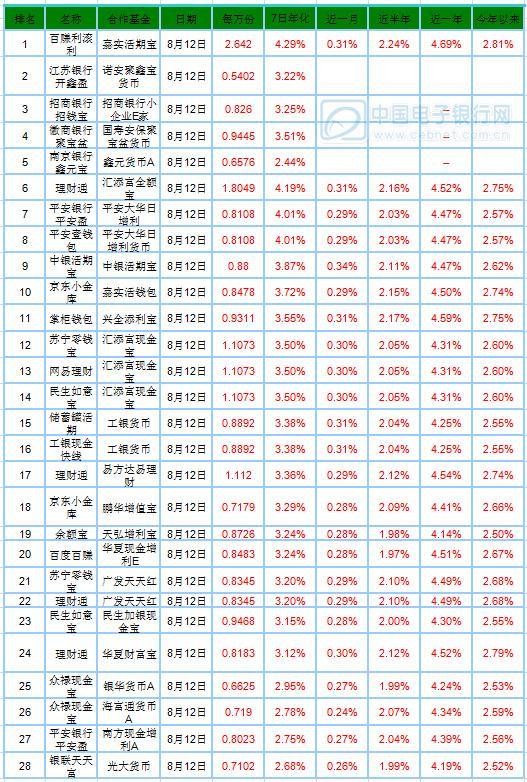 8月13日产品播报:百赚利滚利万份收益达2.6