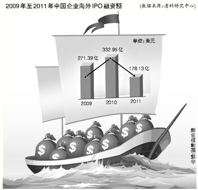 中国企业去年IPO融资额减四成 海外融资大减