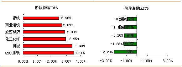 强势基调未变 可保持较高的偏股基金配置