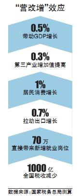 营改增扩大至10省市+哪些行业受益最大?