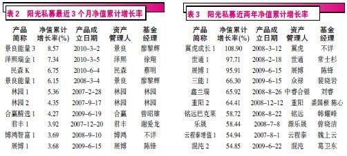 中国阳光私募基金排行榜上半年榜单点评