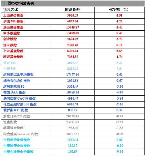 【基金周报】股票型基金单周涨幅5.42%
