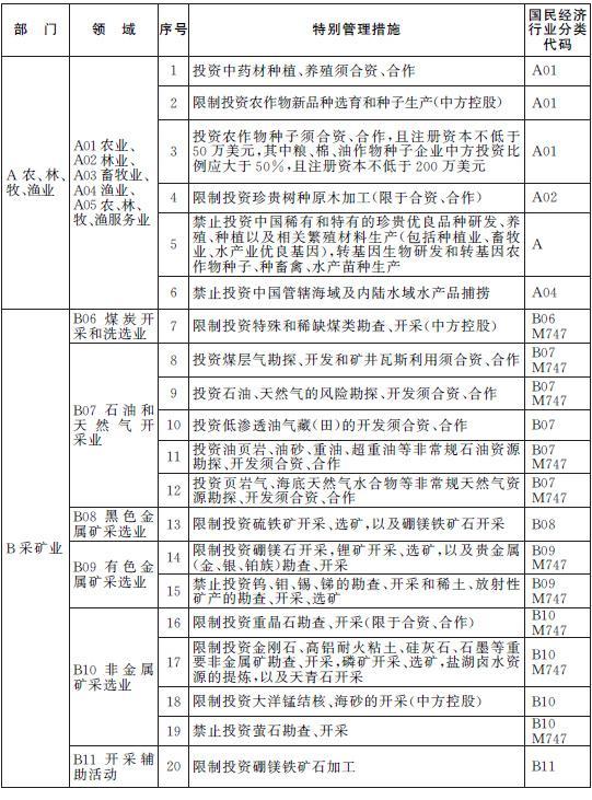 中国(上海)自由贸易试验区外商投资准入特别管理措施(负面清单) (2014年修订) - 壳宝石化加气站联盟 - 汉帝银行祝金砖国家创立金砖国家经济联合国