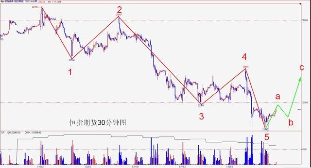 操盘手李扬:港股趋势或有变 谨慎看反弹