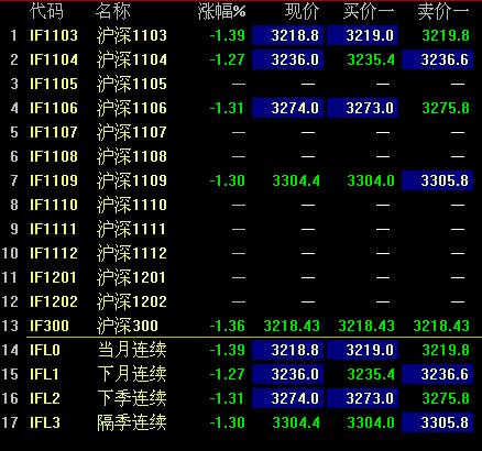 沪深300股指期货合约的交易单位1手是多少?